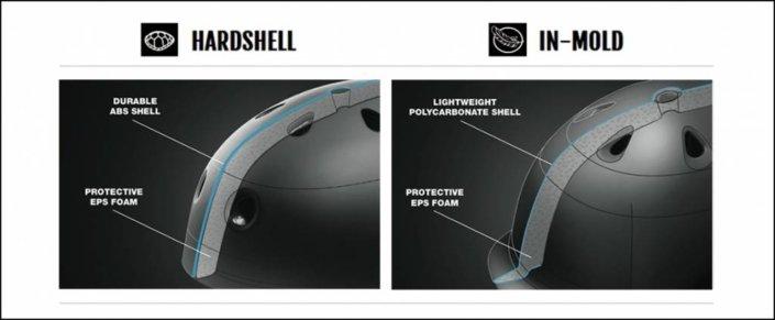 Hardsell és In-Mold technológia a bukósisakoknál